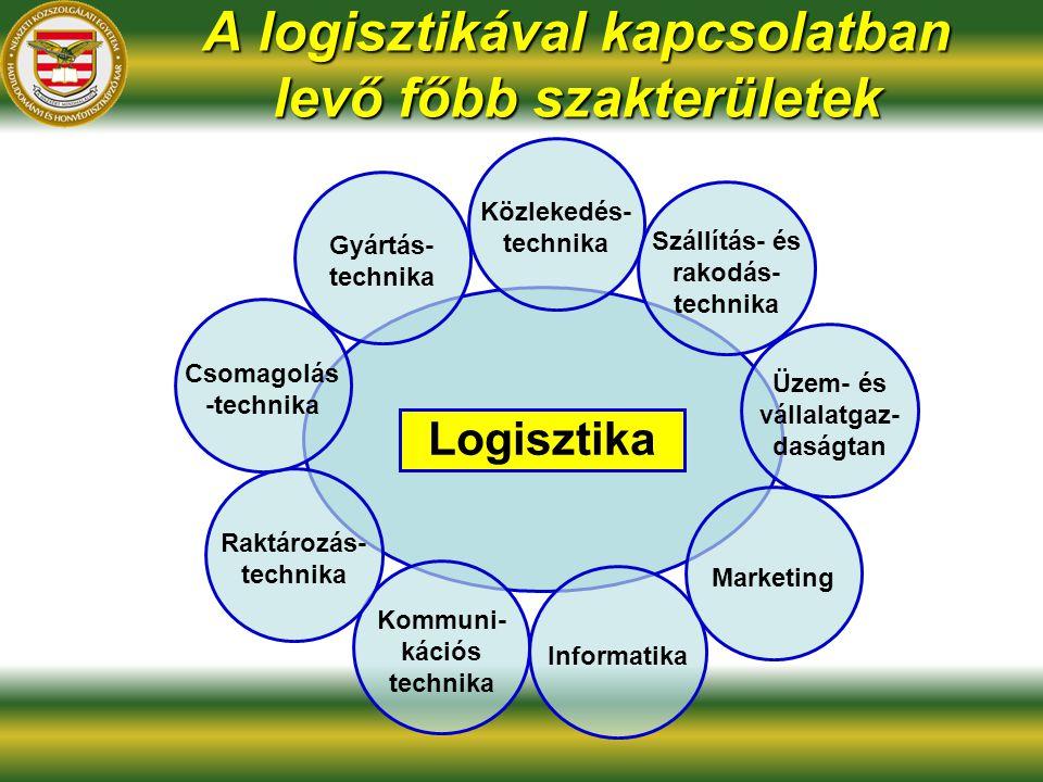 A logisztikával kapcsolatban levő főbb szakterületek Logisztika Gyártás- technika Kommuni- kációs technika Informatika Közlekedés- technika Szállítás- és rakodás- technika Üzem- és vállalatgaz- daságtan Marketing Raktározás- technika Csomagolás -technika