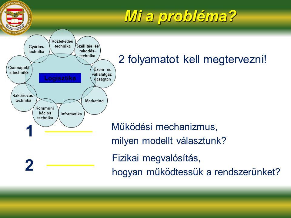 Mi a probléma.2 folyamatot kell megtervezni. Működési mechanizmus, milyen modellt választunk.