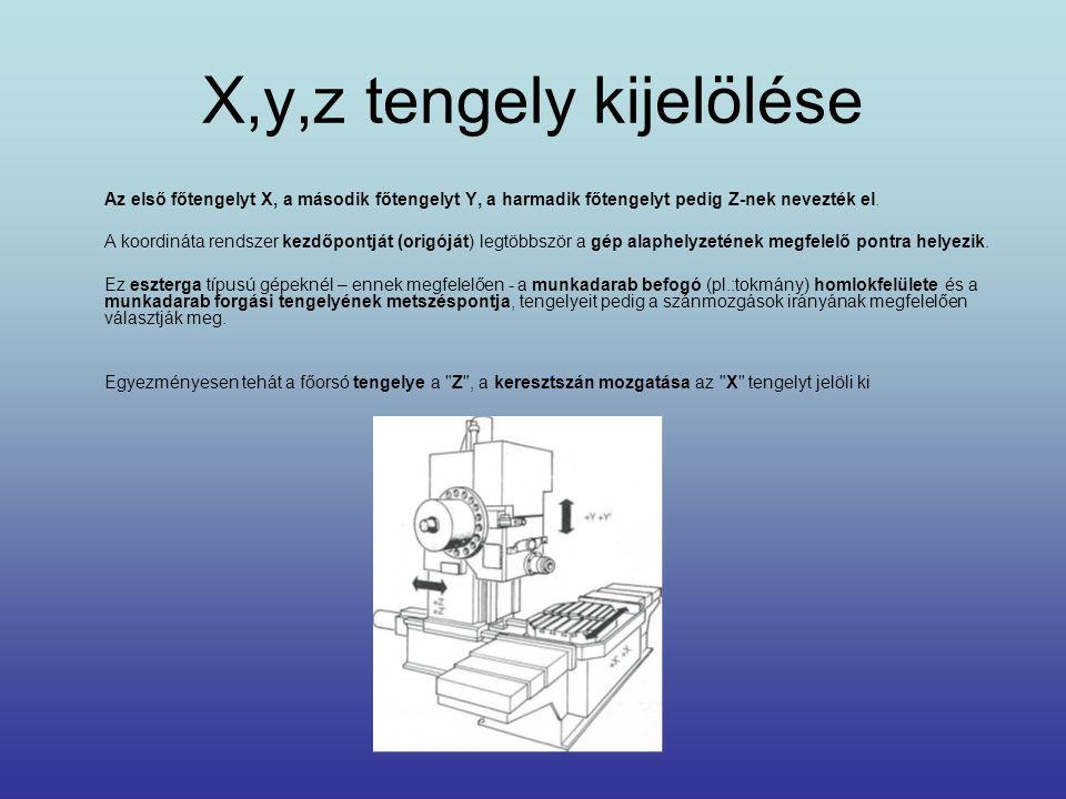 X,y,z tengely kijelölése Az első főtengelyt X, a második főtengelyt Y, a harmadik főtengelyt pedig Z-nek nevezték el. A koordináta rendszer kezdőpontj