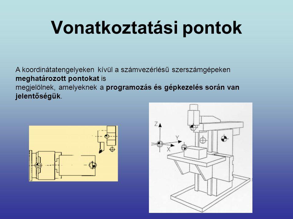 Vonatkoztatási pontok A koordinátatengelyeken kívül a számvezérlésű szerszámgépeken meghatározott pontokat is megjelölnek, amelyeknek a programozás és