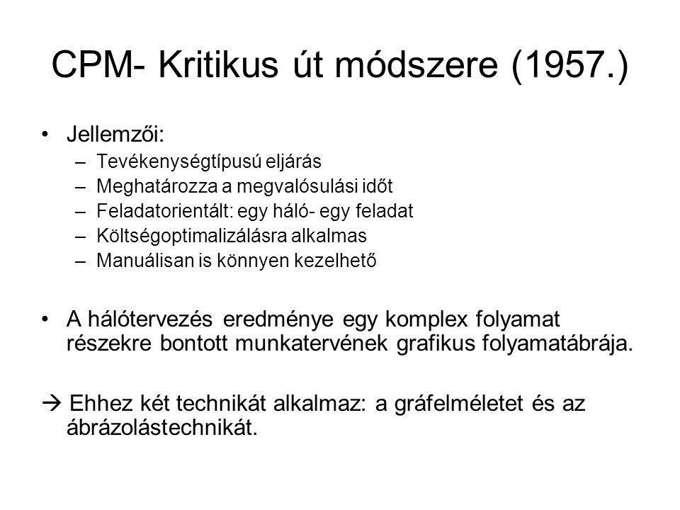 CPM- Kritikus út módszere (1957.) •Jellemzői: –Tevékenységtípusú eljárás –Meghatározza a megvalósulási időt –Feladatorientált: egy háló- egy feladat –