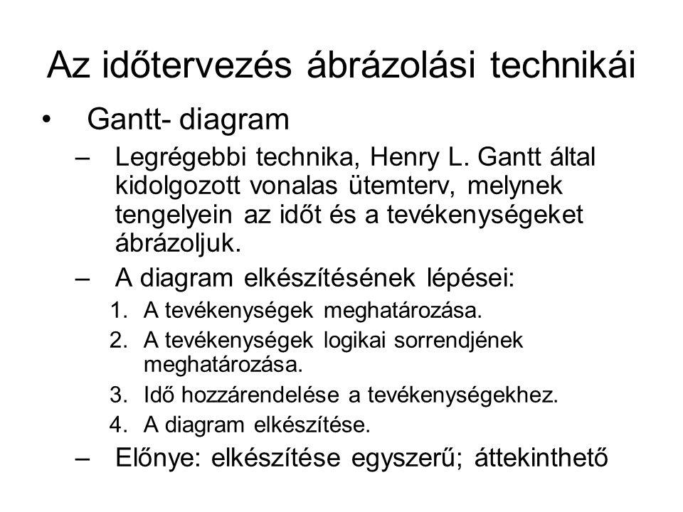 Az időtervezés ábrázolási technikái •Gantt- diagram –Legrégebbi technika, Henry L. Gantt által kidolgozott vonalas ütemterv, melynek tengelyein az idő