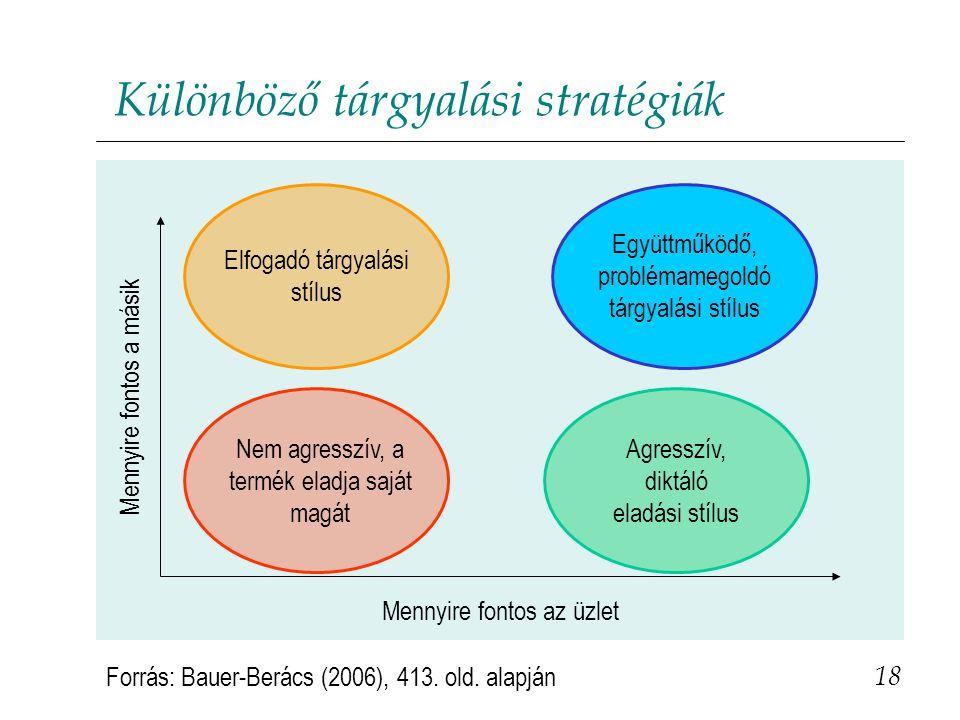 Különböző tárgyalási stratégiák 18 Forrás: Bauer-Berács (2006), 413. old. alapján Mennyire fontos az üzlet Mennyire fontos a másik Nem agresszív, a te