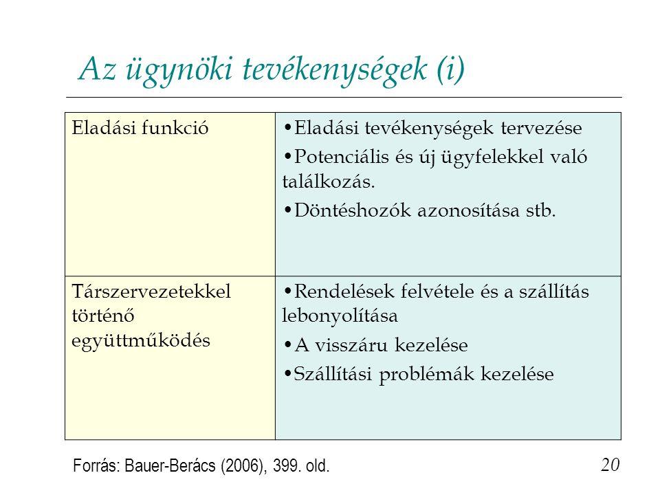 Az ügynöki tevékenységek (i) 20 Forrás: Bauer-Berács (2006), 399. old. Eladási funkció•Eladási tevékenységek tervezése •Potenciális és új ügyfelekkel