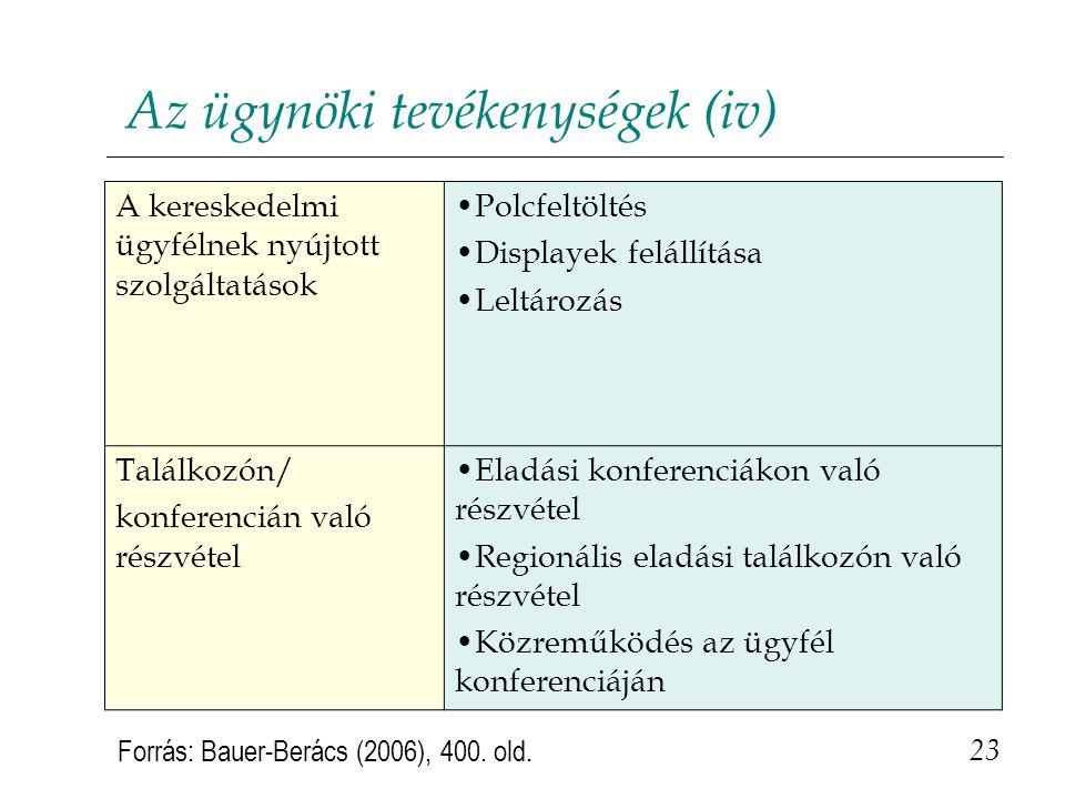 Az ügynöki tevékenységek (iv) 23 Forrás: Bauer-Berács (2006), 400. old. A kereskedelmi ügyfélnek nyújtott szolgáltatások •Polcfeltöltés •Displayek fel
