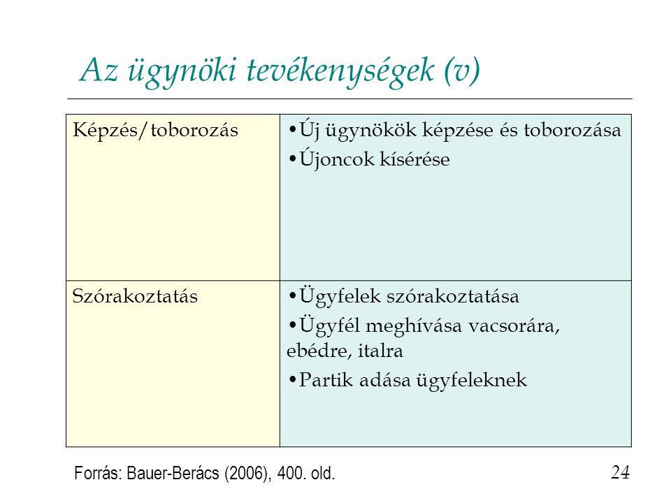 Az ügynöki tevékenységek (v) 24 Forrás: Bauer-Berács (2006), 400. old. Képzés/toborozás•Új ügynökök képzése és toborozása •Újoncok kísérése Szórakozta