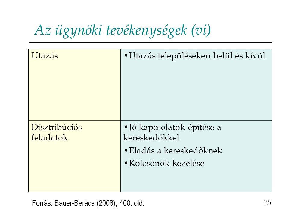 Az ügynöki tevékenységek (vi) 25 Forrás: Bauer-Berács (2006), 400. old. Utazás•Utazás településeken belül és kívül Disztribúciós feladatok •Jó kapcsol
