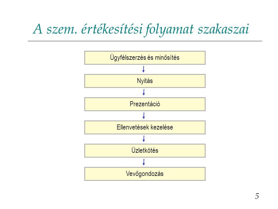 A szem. értékesítési folyamat szakaszai 5 Ügyfélszerzés és minősítésVevőgondozásNyitásPrezentációEllenvetések kezeléseÜzletkötés