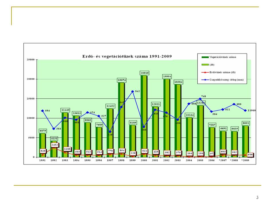 4 Magyarország megyéinek tűzveszélyességi besorolása  Nagymértékben veszélyeztetett kategóriába sorolható megyék  Bács-Kiskun megye  Borsod-Abaúj-Zemplén megye (99-2004-ig az erdőtüzek 35%-a ebben a megyében keletkezett)  Pest megye (egy része)  Budapest  Közepes mértékben veszélyeztetett kategóriába sorolható megyék  Csongrád  Nógrád  Heves  Veszprém  Az ország többi megyéje kismértékben veszélyeztetett.