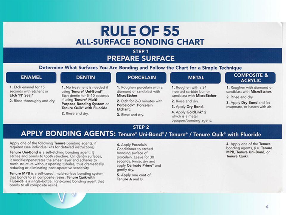 15 Porcelain Conditioner 30 mp kezelés
