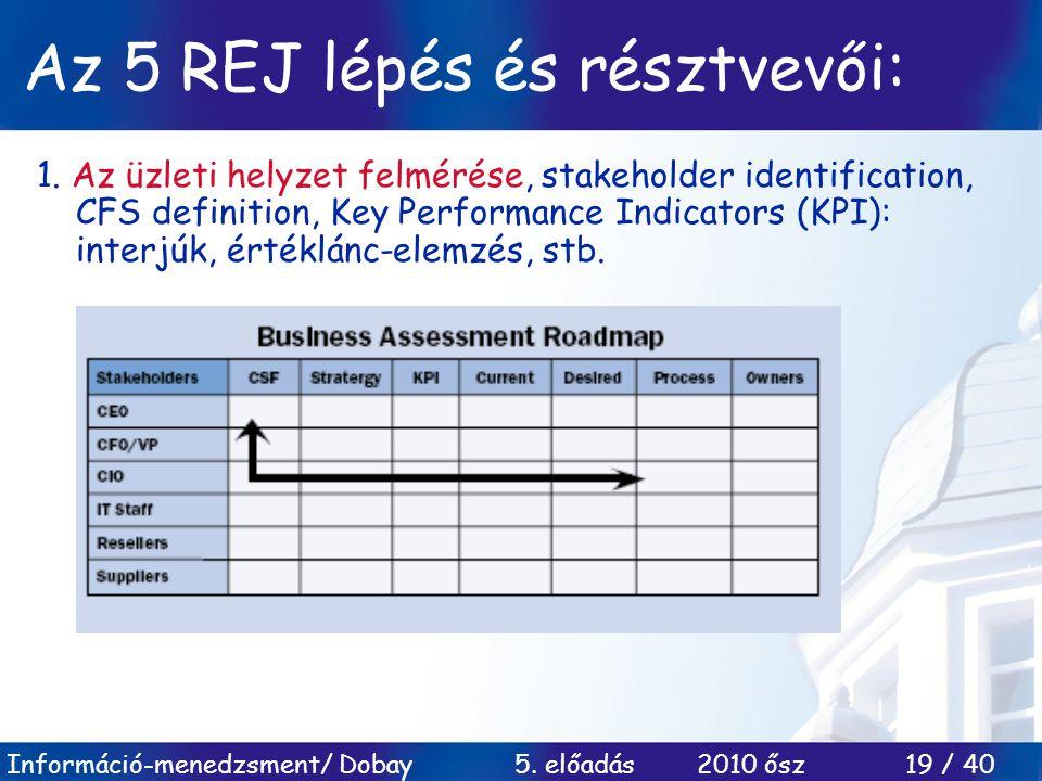 Információ-menedzsment/ Dobay 5. előadás 2010 ősz 19 / 40 Az 5 REJ lépés és résztvevői: 1. Az üzleti helyzet felmérése, stakeholder identification, CF