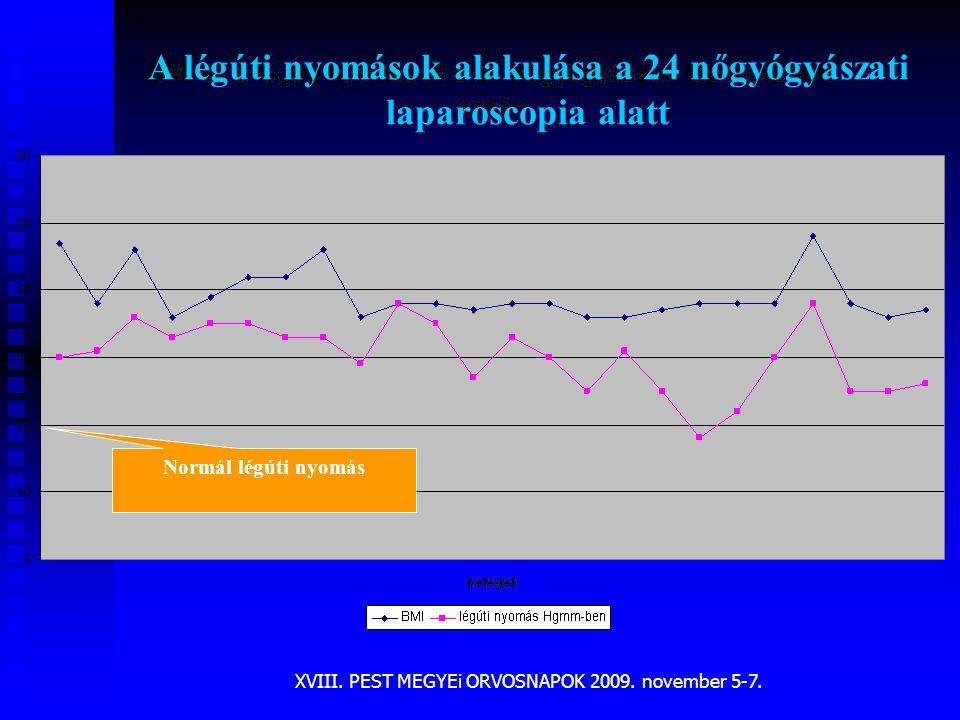 XVIII. PEST MEGYEi ORVOSNAPOK 2009. november 5-7. Normál légúti nyomás A légúti nyomások alakulása a 24 nőgyógyászati laparoscopia alatt