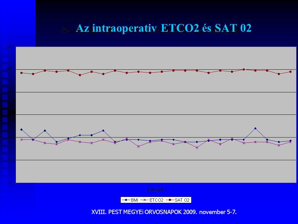 XVIII. PEST MEGYEi ORVOSNAPOK 2009. november 5-7. Az intraoperativ ETCO2 és SAT 02
