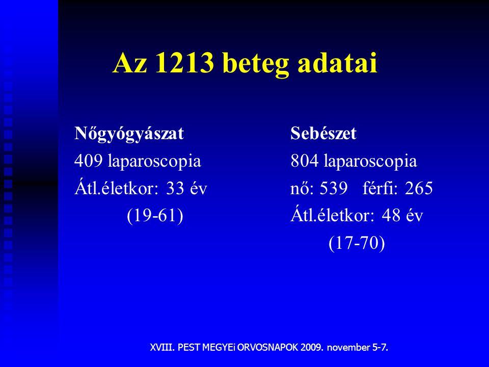 XVIII. PEST MEGYEi ORVOSNAPOK 2009. november 5-7. Az 1213 beteg adatai Nőgyógyászat 409 laparoscopia Átl.életkor: 33 év (19-61) Sebészet 804 laparosco