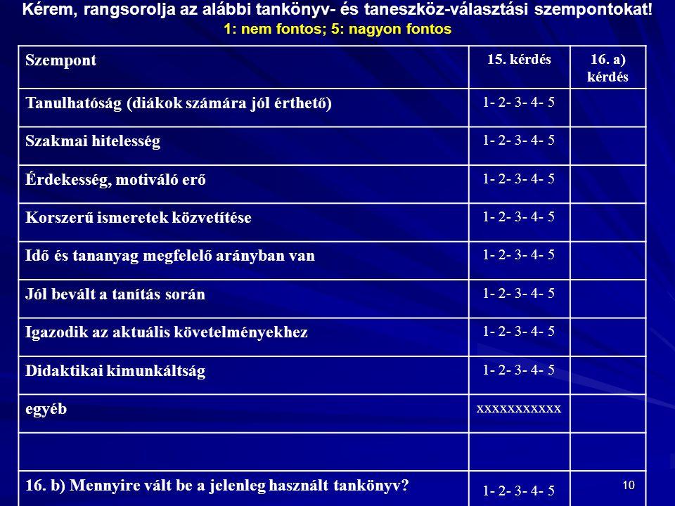 10 Kérem, rangsorolja az alábbi tankönyv- és taneszköz-választási szempontokat! 1: nem fontos; 5: nagyon fontos Szempont 15. kérdés16. a) kérdés Tanul