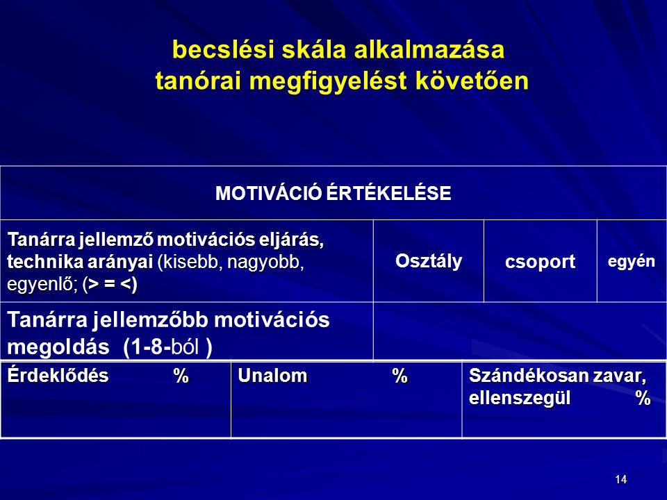 14 MOTIVÁCIÓ ÉRTÉKELÉSE Tanárra jellemző motivációs eljárás, technika arányai (kisebb, nagyobb, egyenlő; (> = = <) Osztálycsoport egyén Tanárra jellem