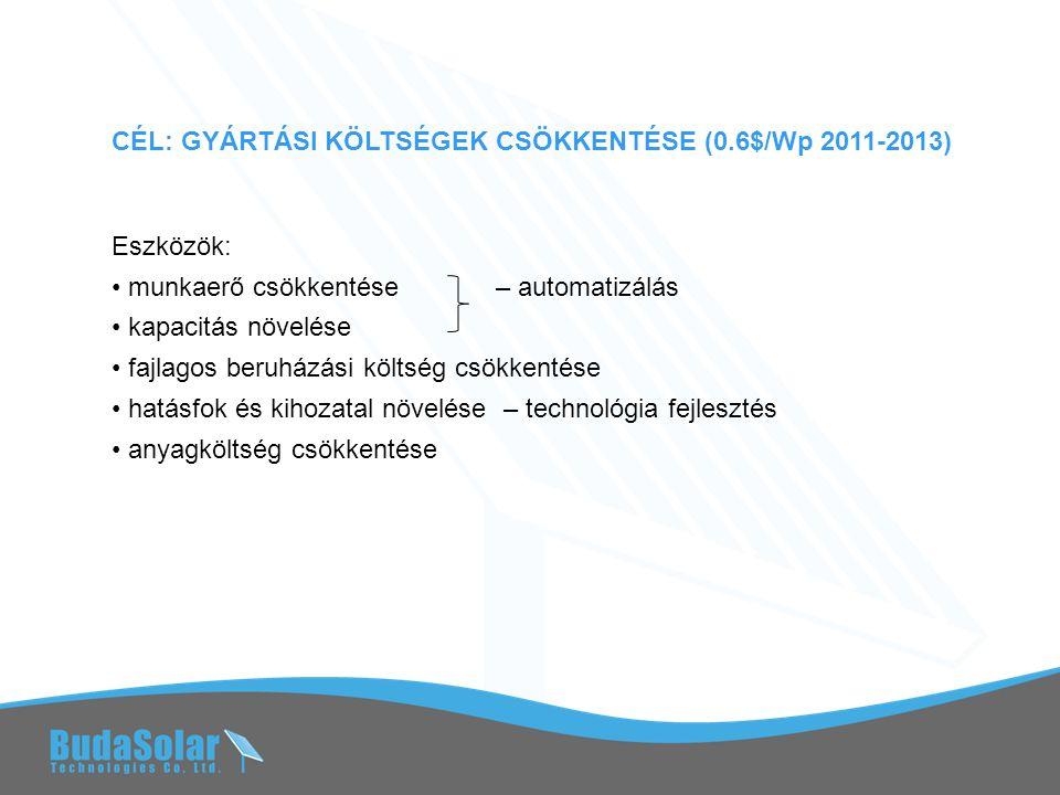 CÉL: GYÁRTÁSI KÖLTSÉGEK CSÖKKENTÉSE (0.6$/Wp 2011-2013) Eszközök: • munkaerő csökkentése – automatizálás • kapacitás növelése • fajlagos beruházási költség csökkentése • hatásfok és kihozatal növelése – technológia fejlesztés • anyagköltség csökkentése