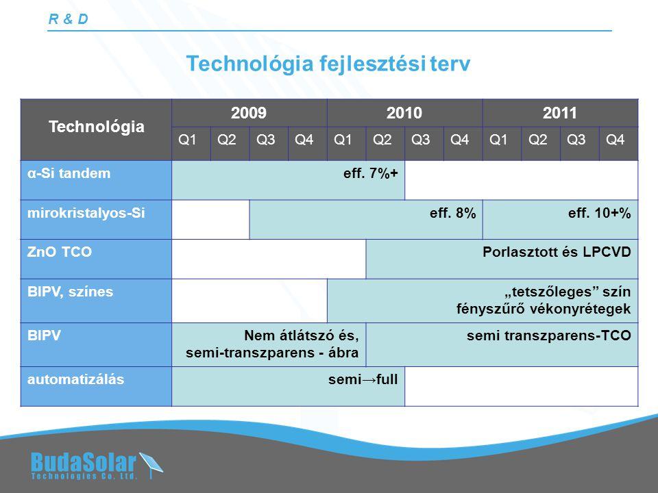 Technológia fejlesztési terv R & D Technológia 200920102011 Q1Q2Q3Q4Q1Q2Q3Q4Q1Q2Q3Q4 α-Si tandemeff.