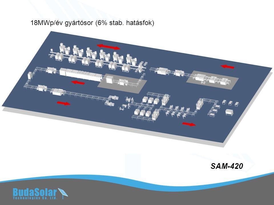 SAM-840 TCO 36MWp/év gyártósor (6% stab. hatásfok)