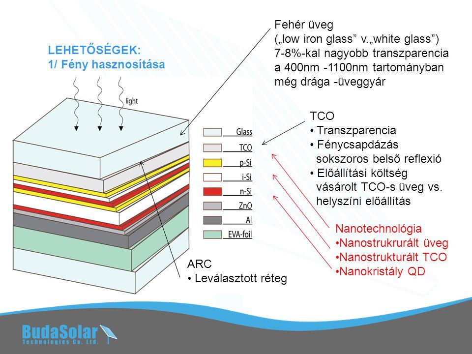"""LEHETŐSÉGEK: 1/ Fény hasznosítása Fehér üveg (""""low iron glass v.""""white glass ) 7-8%-kal nagyobb transzparencia a 400nm -1100nm tartományban még drága -üveggyár TCO • Transzparencia • Fénycsapdázás sokszoros belső reflexió • Előállítási költség vásárolt TCO-s üveg vs."""