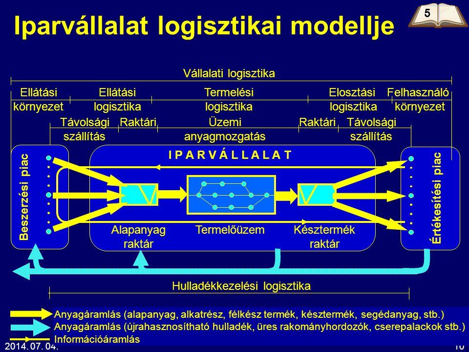 2014. 07. 04.10 Iparvállalat logisztikai modellje Beszerzési piac Értékesítési piac I P A R V Á L L A L A T Elosztási logisztika Vállalati logisztika