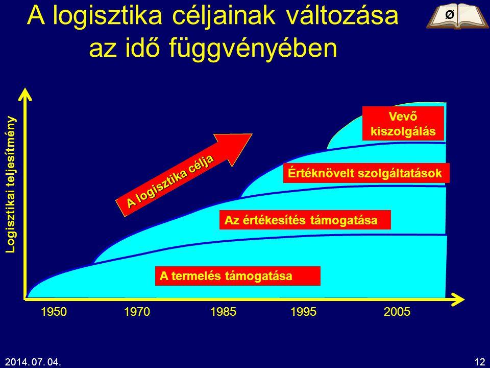 2014. 07. 04.12 A logisztika céljainak változása az idő függvényében 1950 Logisztikai teljesítmény 1970198519952005 A termelés támogatása Az értékesít