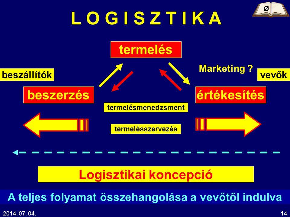 2014. 07. 04.14 L O G I S Z T I K A termelés beszerzésértékesítés Marketing ? termelésmenedzsment termelésszervezés Logisztikai koncepció A teljes fol