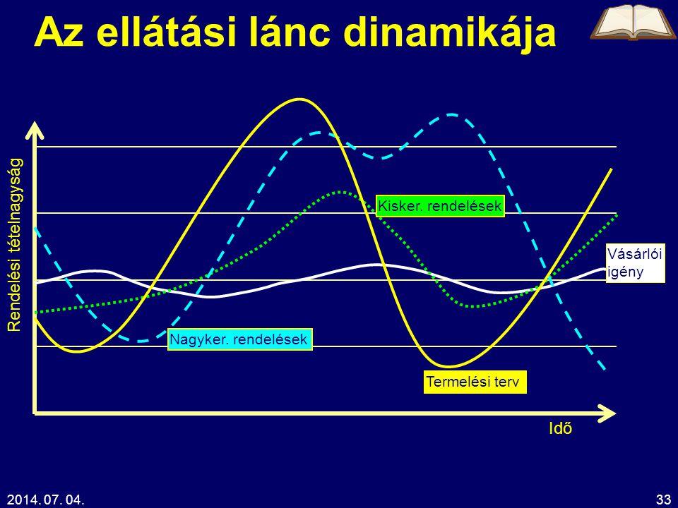 2014. 07. 04.33 Az ellátási lánc dinamikája Idő Rendelési tételnagyság Vásárlói igény Nagyker. rendelések Kisker. rendelések Termelési terv