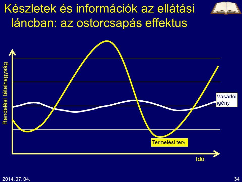 2014. 07. 04.34 Készletek és információk az ellátási láncban: az ostorcsapás effektus Idő Rendelési tételnagyság Vásárlói igény Termelési terv