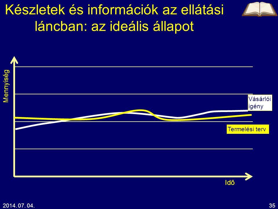 2014. 07. 04.35 Készletek és információk az ellátási láncban: az ideális állapot Idő Mennyiség Vásárlói igény Termelési terv