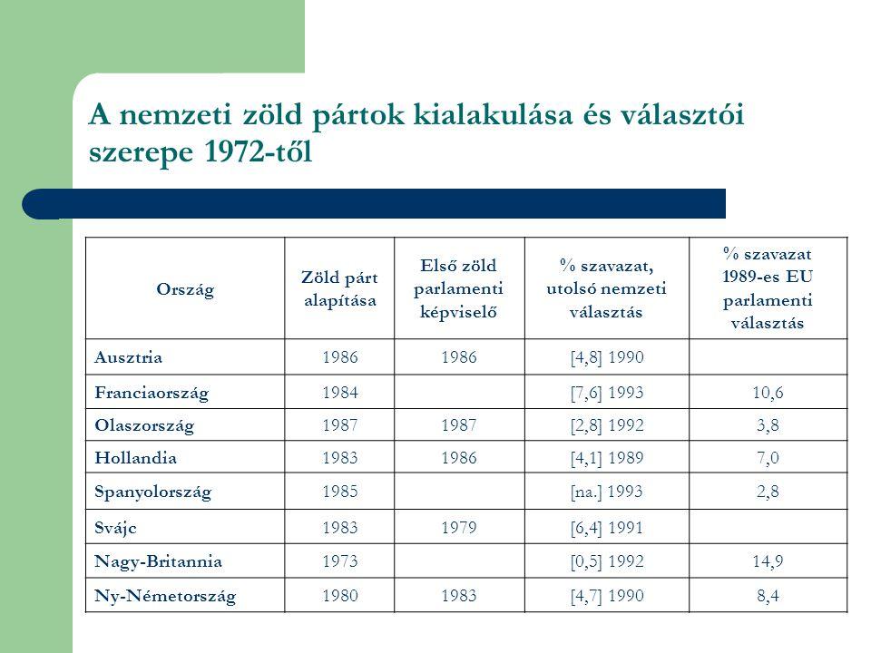 A nemzeti zöld pártok kialakulása és választói szerepe 1972-től Ország Zöld párt alapítása Első zöld parlamenti képviselő % szavazat, utolsó nemzeti választás % szavazat 1989-es EU parlamenti választás Ausztria1986 [4,8] 1990 Franciaország1984[7,6] 199310,6 Olaszország1987 [2,8] 19923,8 Hollandia19831986[4,1] 19897,0 Spanyolország1985[na.] 19932,8 Svájc19831979[6,4] 1991 Nagy-Britannia1973[0,5] 199214,9 Ny-Németország19801983[4,7] 19908,4