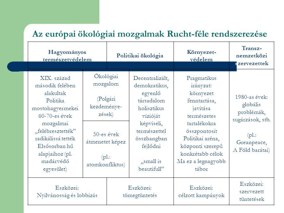 Az európai ökológiai mozgalmak Rucht-féle rendszerezése Hagyományos természetvédelem Politikai ökológia Környezet- védelem Transz- nemzetközi szervezettek XIX.