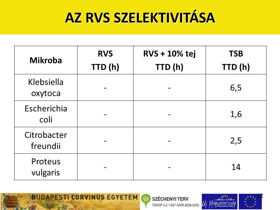 12 AZ RVS SZELEKTIVITÁSA Mikroba RVS TTD (h) RVS + 10% tej TTD (h) TSB TTD (h) Klebsiella oxytoca --6,5 Escherichia coli --1,6 Citrobacter freundii --2,5 Proteus vulgaris --14
