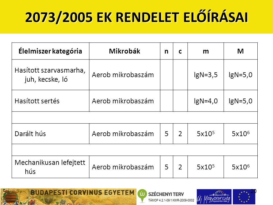 20 2073/2005 EK RENDELET ELŐÍRÁSAI Élelmiszer kategóriaMikrobákncmM Hasított szarvasmarha, juh, kecske, ló Aerob mikrobaszámlgN=3,5lgN=5,0 Hasított sertésAerob mikrobaszámlgN=4,0lgN=5,0 Darált húsAerob mikrobaszám525x10 5 5x10 6 Mechanikusan lefejtett hús Aerob mikrobaszám525x10 5 5x10 6