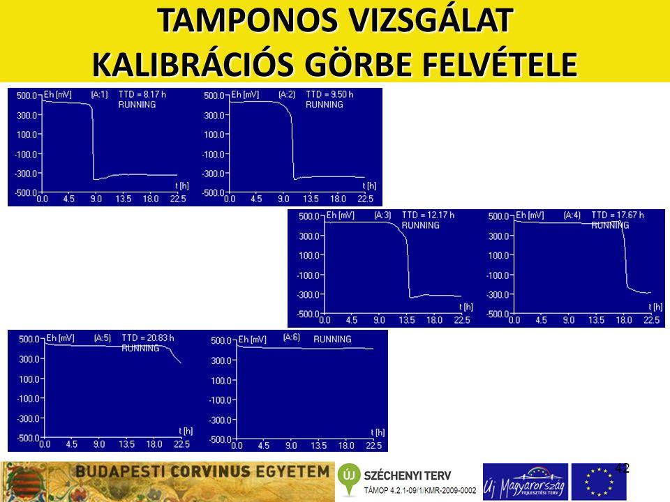 42 TAMPONOS VIZSGÁLAT KALIBRÁCIÓS GÖRBE FELVÉTELE