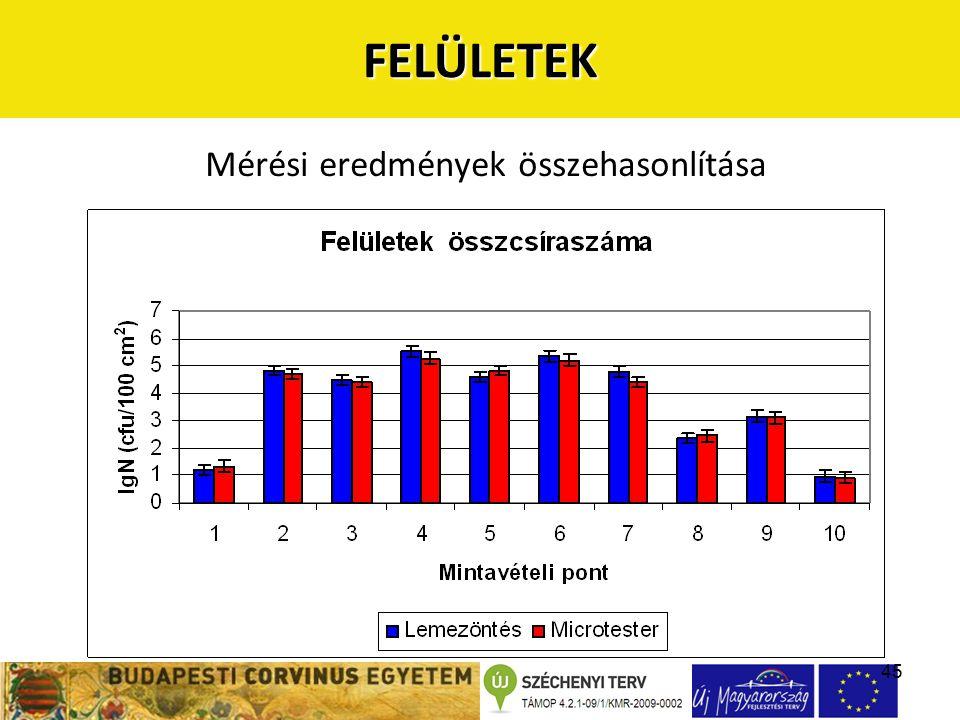 45FELÜLETEK Mérési eredmények összehasonlítása