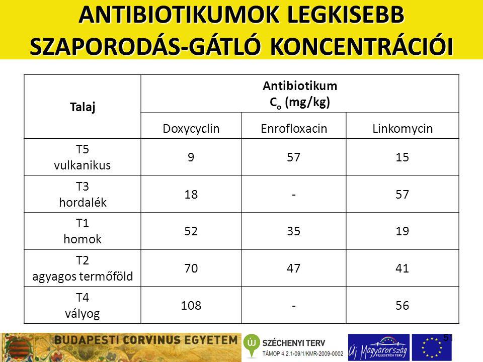 51 Talaj Antibiotikum C o (mg/kg) DoxycyclinEnrofloxacinLinkomycin T5 vulkanikus 95715 T3 hordalék 18-57 T1 homok 523519 T2 agyagos termőföld 704741 T4 vályog 108-56 ANTIBIOTIKUMOK LEGKISEBB SZAPORODÁS-GÁTLÓ KONCENTRÁCIÓI