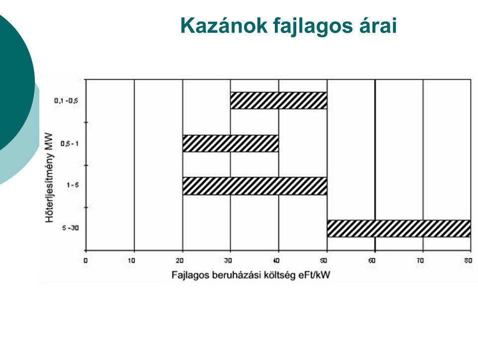 Kazánok fajlagos árai