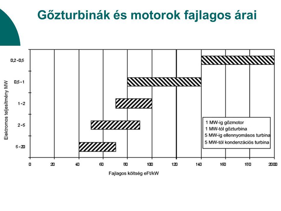 Gőzturbinák és motorok fajlagos árai