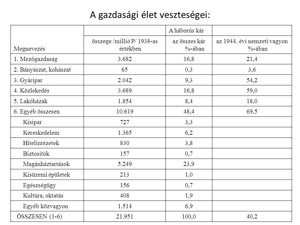 A gazdasági élet veszteségei: Megnevezés A háborús kár összege /millió P/ 1938-as értékben az összes kár %-ában az 1944. évi nemzeti vagyon %-ában 1.
