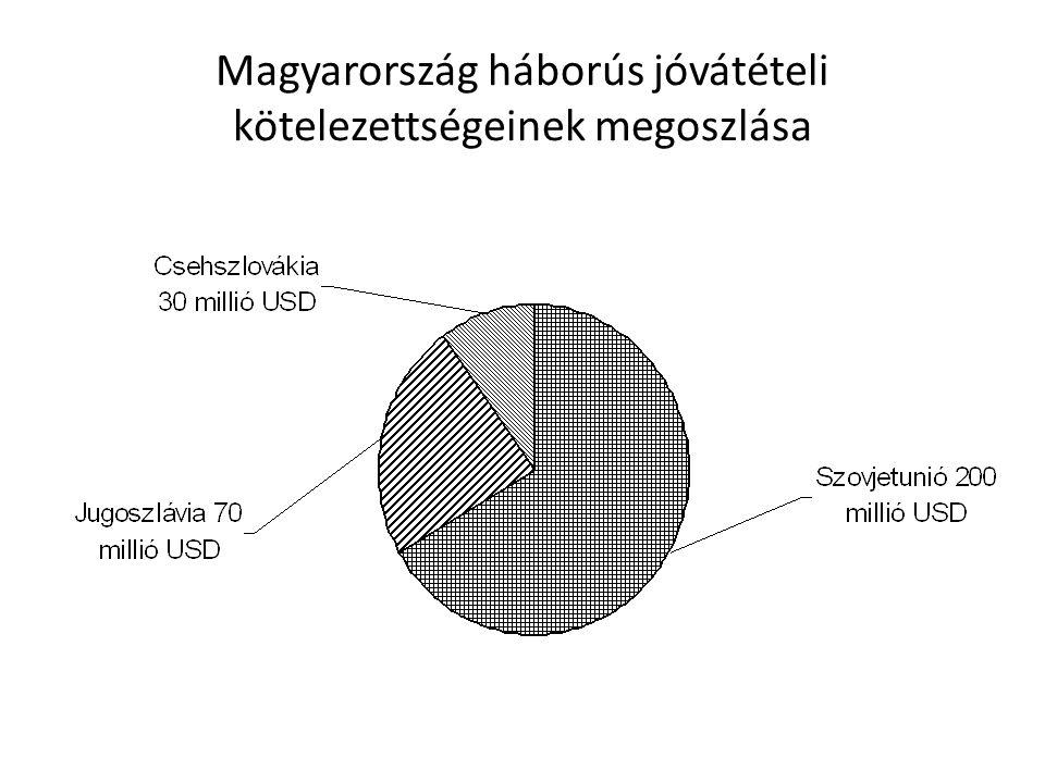 Magyarország háborús jóvátételi kötelezettségeinek megoszlása