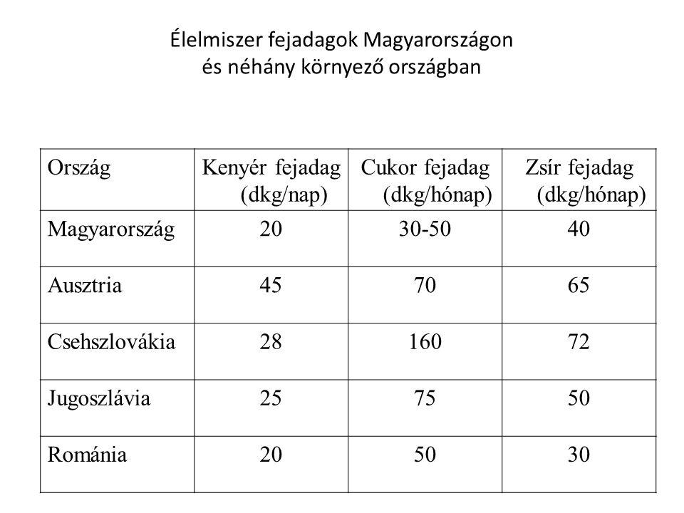 Élelmiszer fejadagok Magyarországon és néhány környező országban OrszágKenyér fejadag (dkg/nap) Cukor fejadag (dkg/hónap) Zsír fejadag (dkg/hónap) Mag