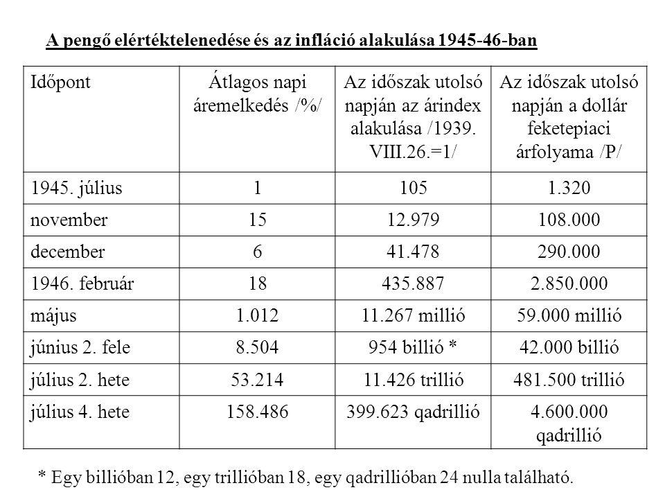 A pengő elértéktelenedése és az infláció alakulása 1945-46-ban IdőpontÁtlagos napi áremelkedés /%/ Az időszak utolsó napján az árindex alakulása /1939