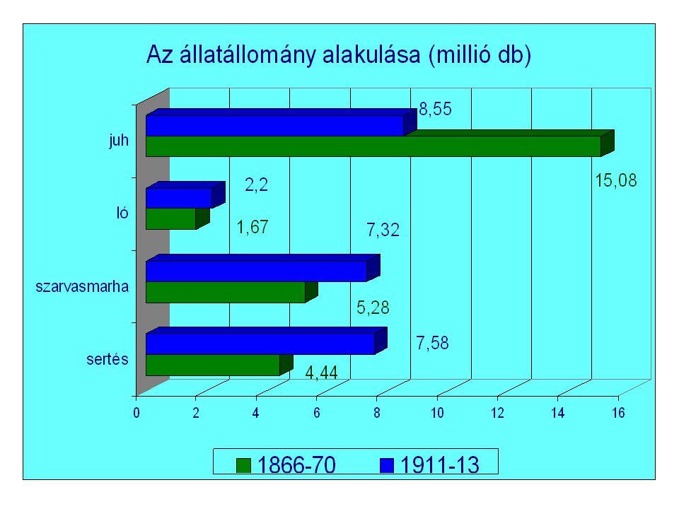 Összefoglalva: • A magyar mezőgazdaság növekedése vontatott, de továbbra is a legmeghatározóbb ága marad a nemzetgazdaságnak – mind a foglakoztatási szerkezetet – mind a nemzeti jövedelem előállítása szempontjából