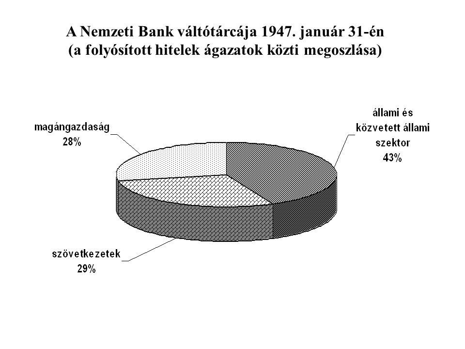 A Nemzeti Bank váltótárcája 1947. január 31-én (a folyósított hitelek ágazatok közti megoszlása)