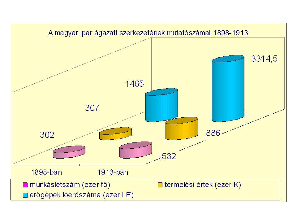 A magyar iparfejlődés néhány problémája: • A szakképzett munkaerő kérdése • Az iparban dolgozók számának gyarapodása • Az ágazati szerkezet problémája (aránytalanságok) • Erős koncentráltság • Kisipar szerepe