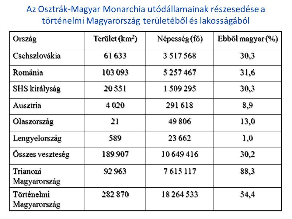 Az Osztrák-Magyar Monarchia utódállamainak részesedése a történelmi Magyarország területéből és lakosságábólOrszág Terület (km 2 ) Népesség (fő) Ebből