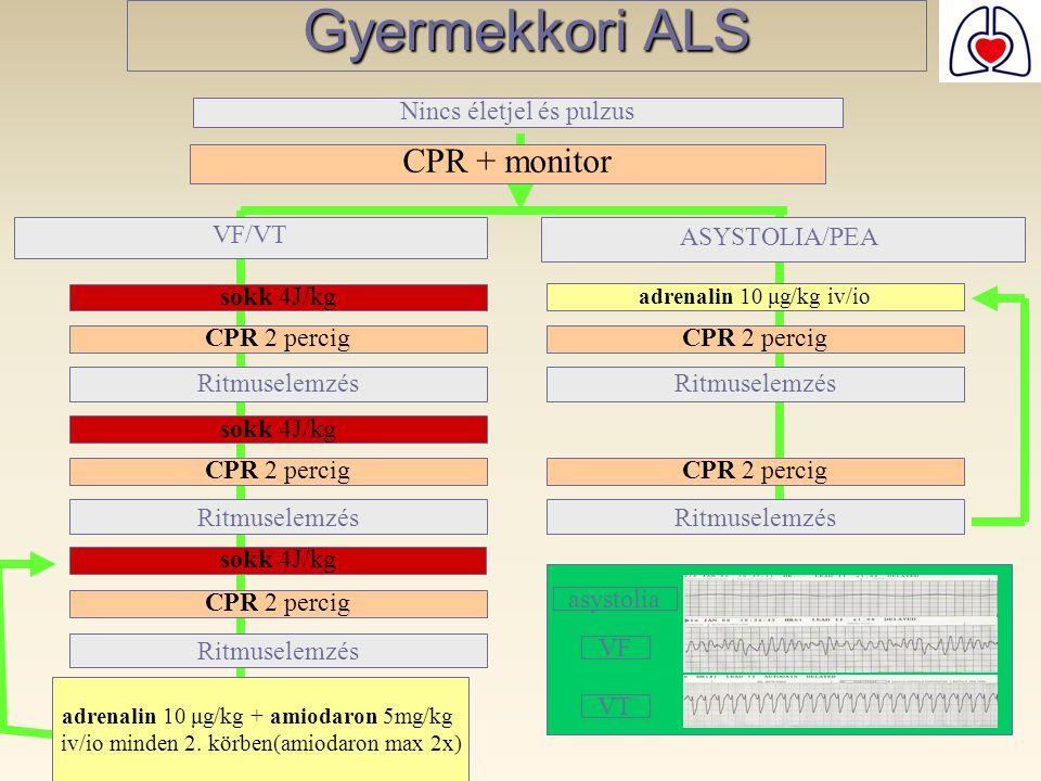 Gyermekkori ALS CPR + monitor Nincs életjel és pulzus VF/VT sokk 4J/kg Ritmuselemzés CPR 2 percig sokk 4J/kg Ritmuselemzés CPR 2 percig adrenalin 10 μ