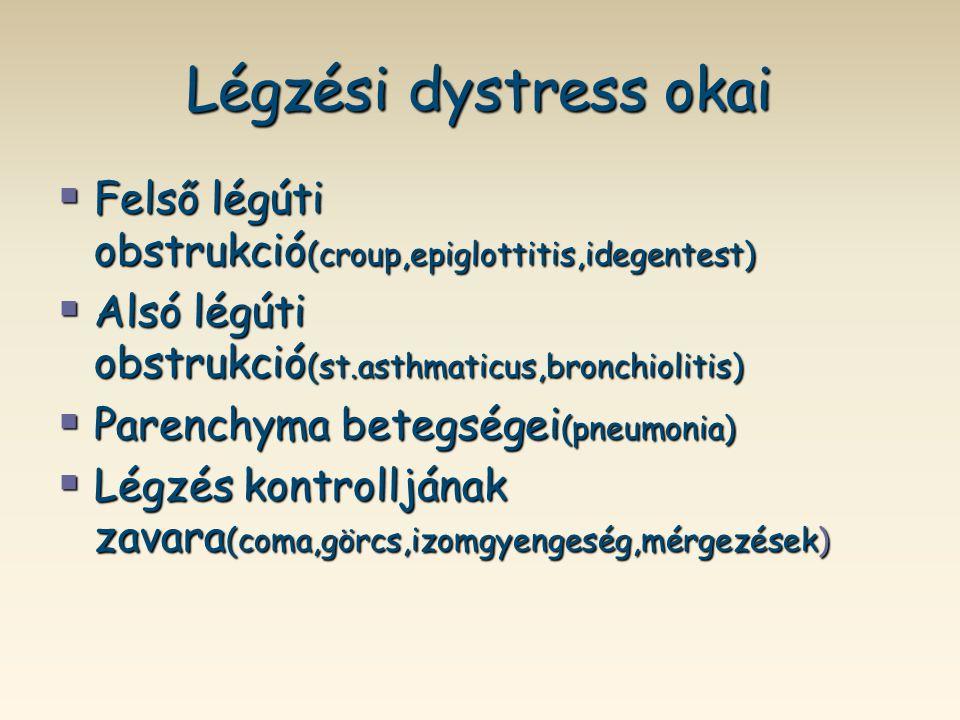 Légzési dystress okai  Felső légúti obstrukció (croup,epiglottitis,idegentest)  Alsó légúti obstrukció (st.asthmaticus,bronchiolitis)  Parenchyma b