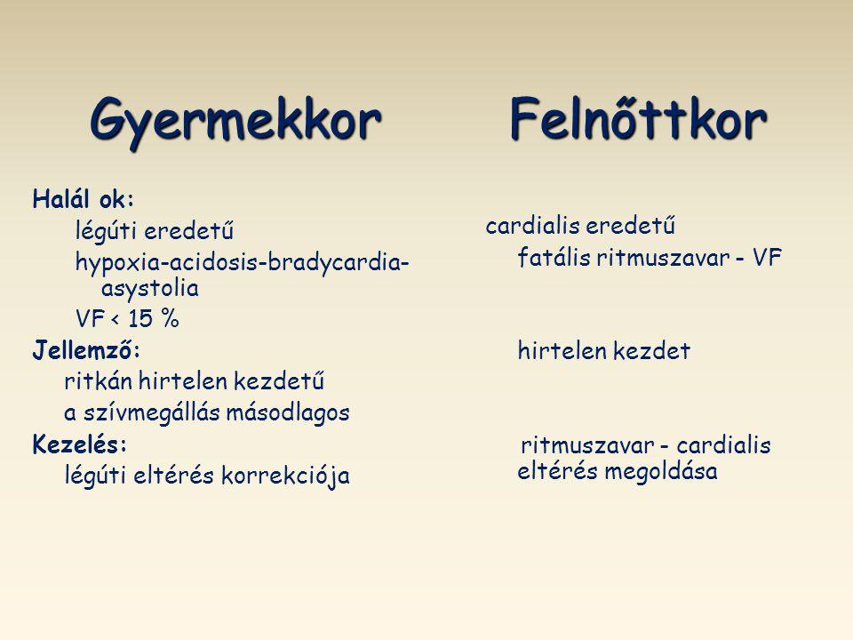 "Súlyos sepsis,septicus shock ""Surviving Sepsis Campaign: ""Surviving Sepsis Campaign: International Guidelines for Management of Severe Sepsis and Septic Shock:2012 Crit Care Medicine 2013 febr."